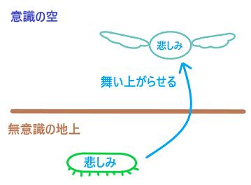 悲しみの翼2
