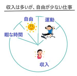 4-sigoto-pie chart2