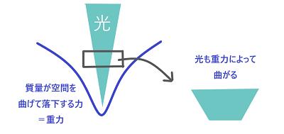 相対性理論1.