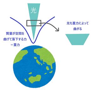 2地球・光