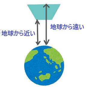 3地球・光