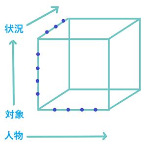ケリーの立方体