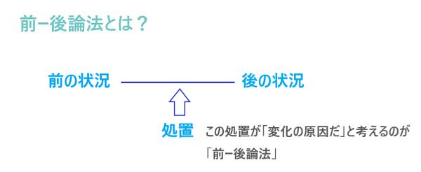 前ー後論法1