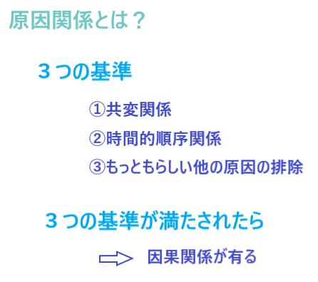 因果関係3つの基準