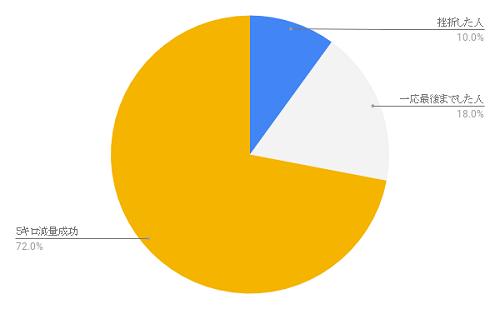 chart-diet-2