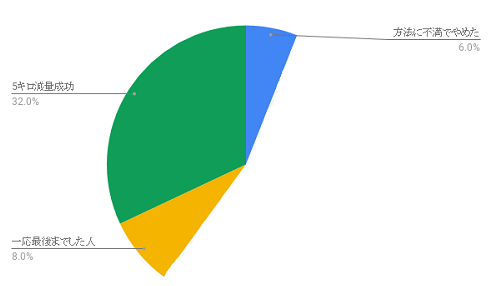 chart-diet-7