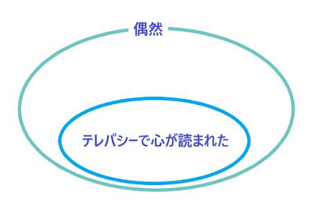代表性ヒューリスティックス2