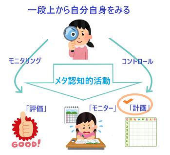 メタ認知的活動1