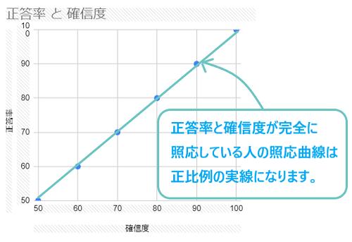 照応曲線2