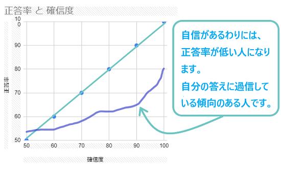 照応曲線3