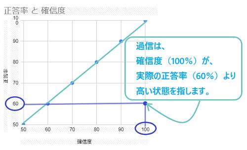 照応曲線4