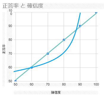 照応曲線5