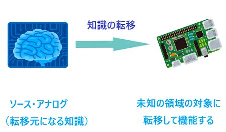 知識の転移脳とコンピュータ