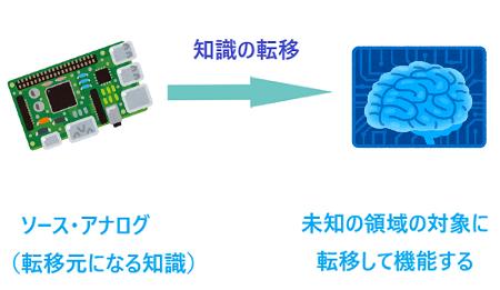 1知識の転移脳とコンピュータ