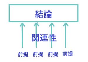 帰納的議論・前提の関連性1