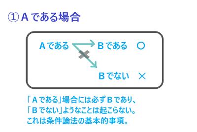 条件論法.1-1