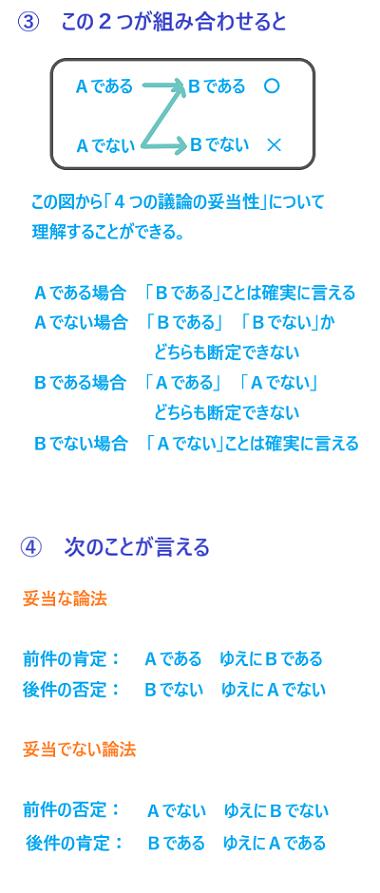 条件論法.1-3