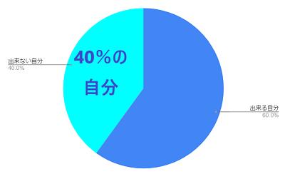 40%の自分