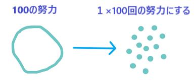 100doryoku