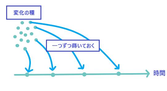 Change split