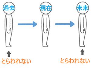 figure-capture